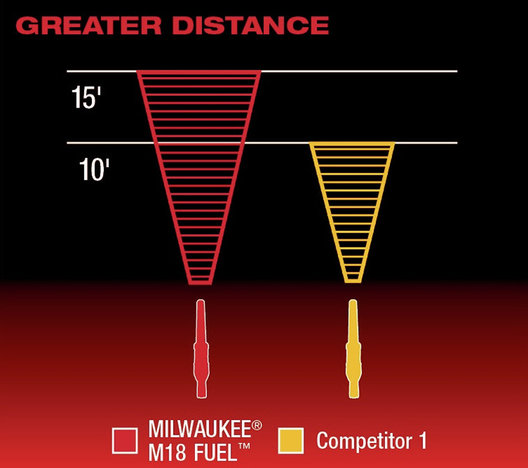 Greater Distance