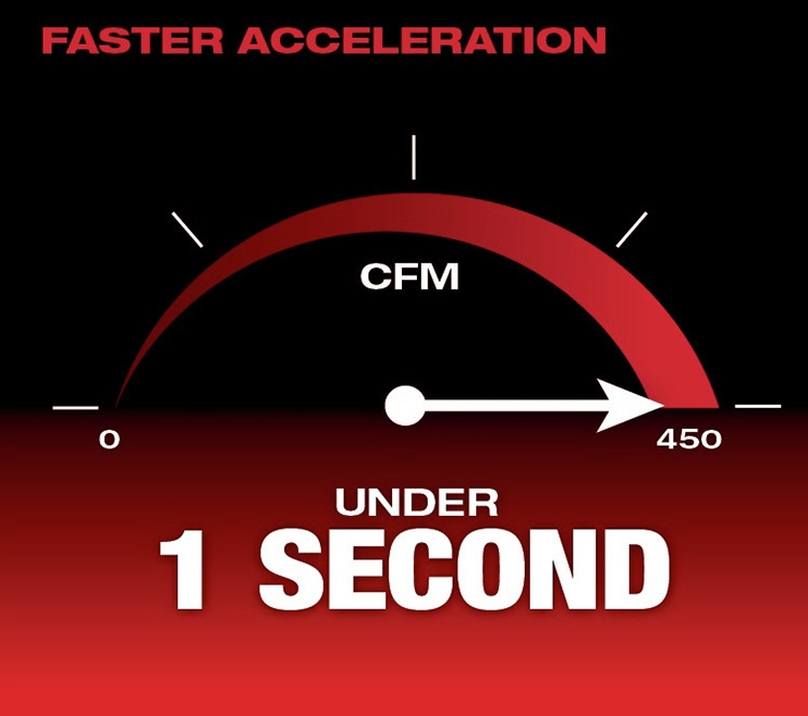 Faster Acceleration
