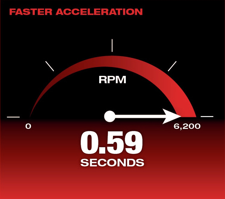 Faster Acceleration 0.59 Seconds